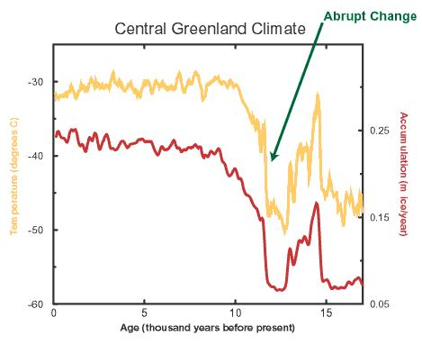 Two Examples Of Abrupt Climate Change